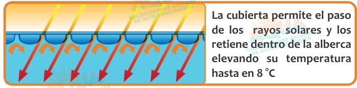La cubierta térmica retiene el calor dentro de la alberca