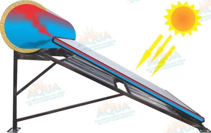 Funcionamiento Calentador Solar